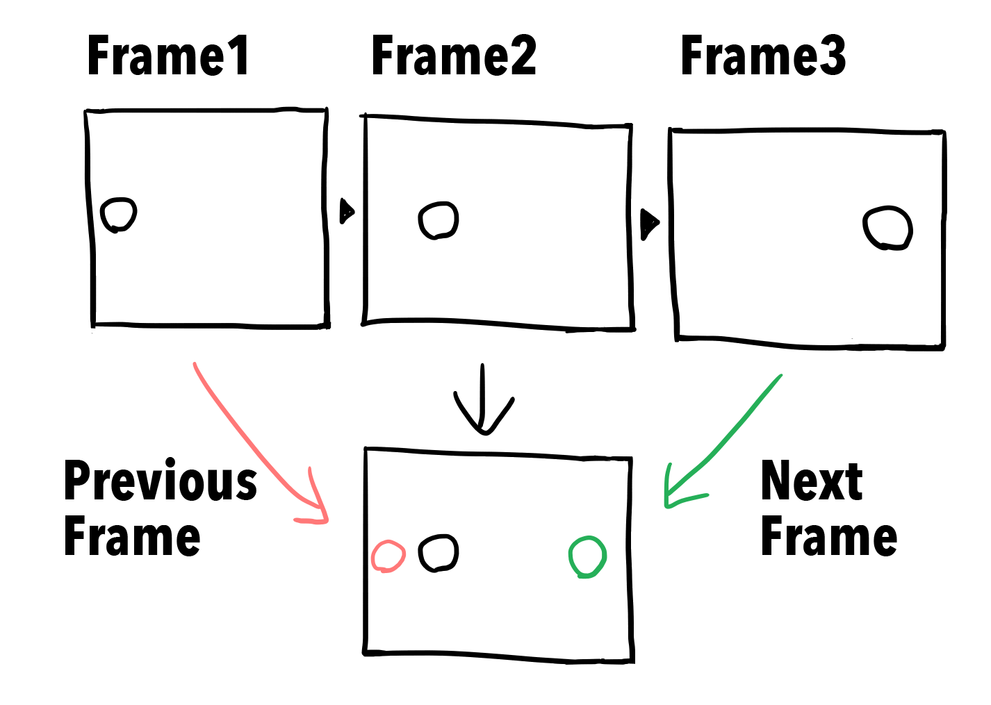 Diagram:Preview the previous and subsequent frames
